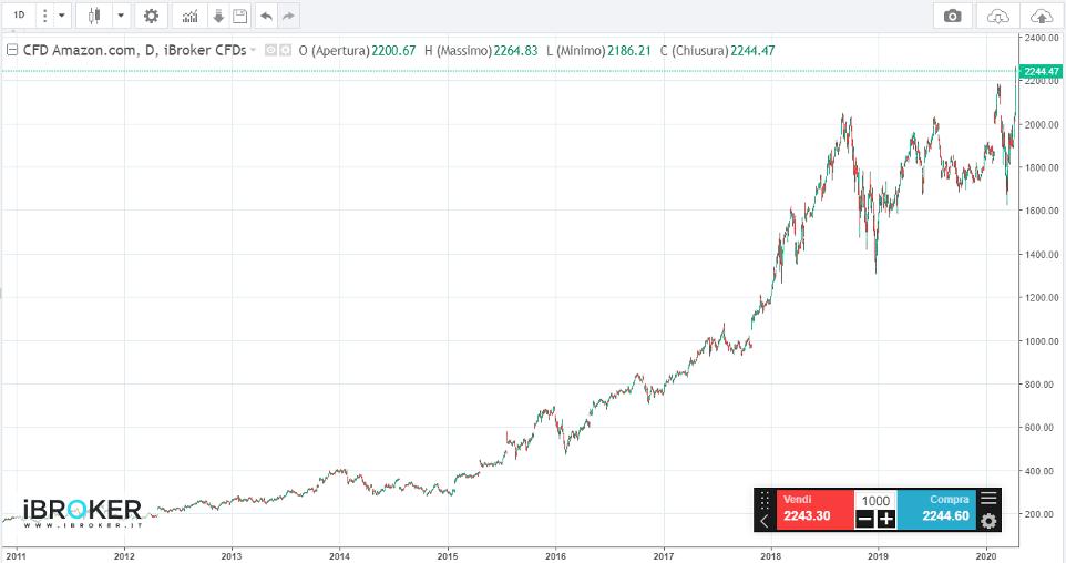 cfd acronimo di finanza scala di log vs criptovaluta commerciale lineare