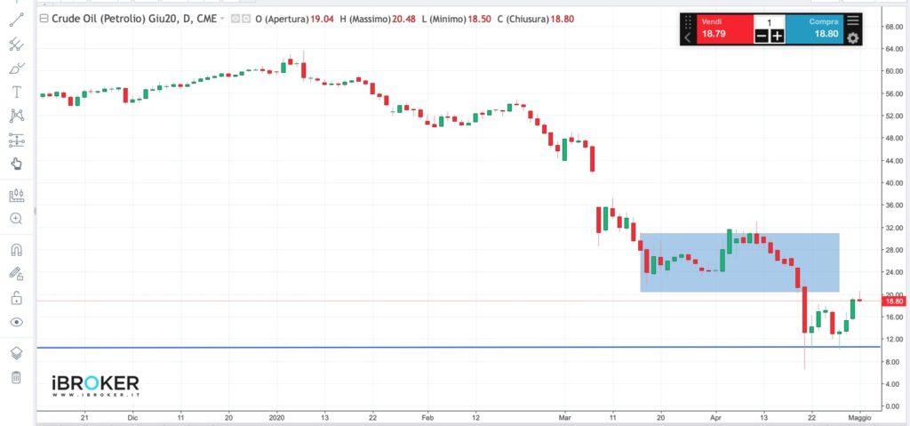 Grafico Crude oil