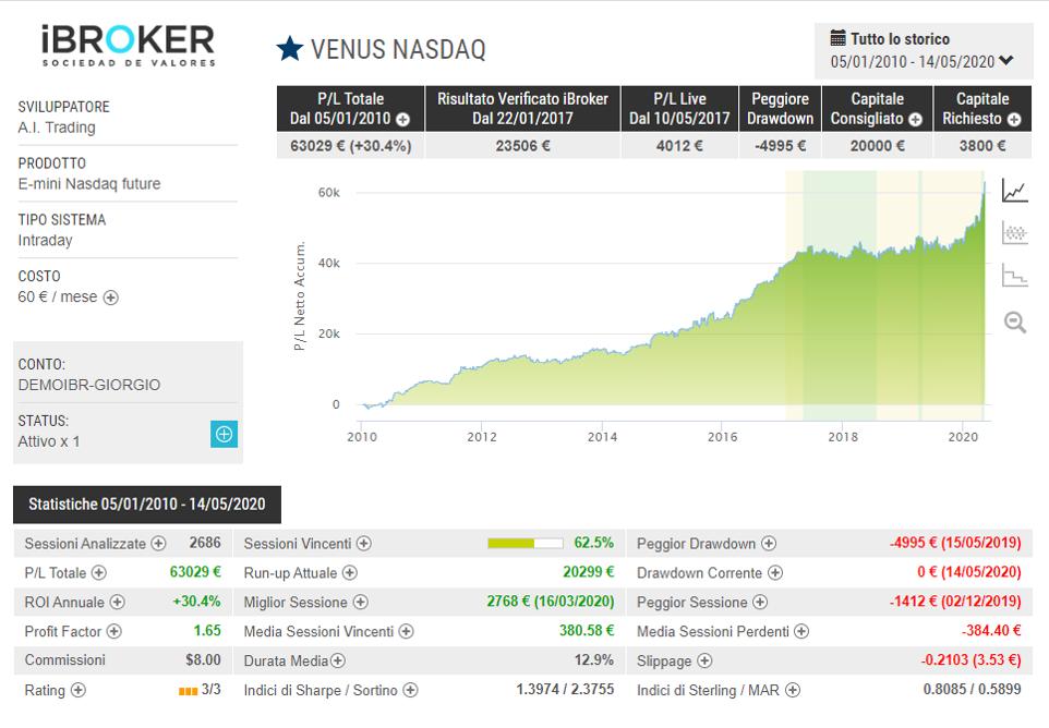 Sistemi Automatici VENUS NASDAQ